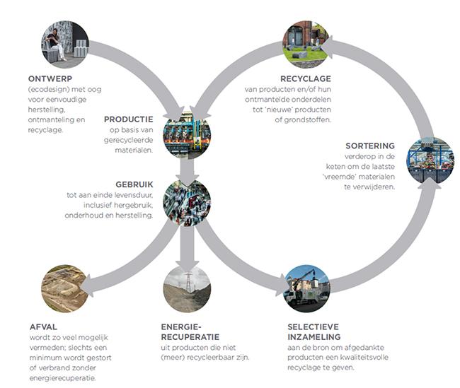 Wat is circulaire economie?